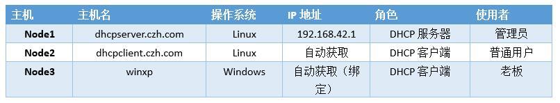 DHCP服务配置要求