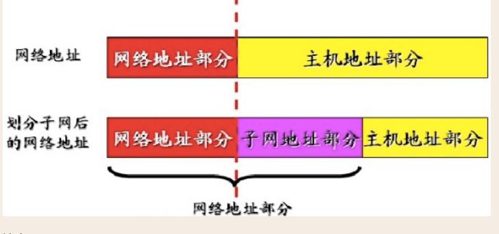 网络基础——IP地址和子网划分
